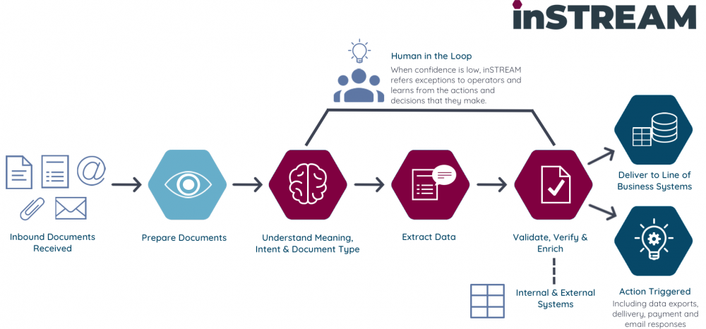 inSTREAM Intelligent Document Processing